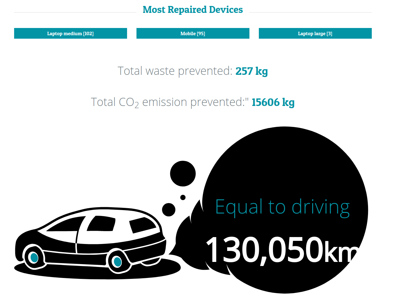 Carbon reduction equivalent of manufacturing 3 new cars.